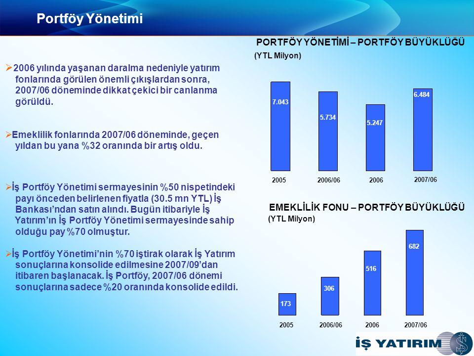 Portföy Yönetimi   2006 yılında yaşanan daralma nedeniyle yatırım fonlarında görülen önemli çıkışlardan sonra, 2007/06 döneminde dikkat çekici bir canlanma görüldü.