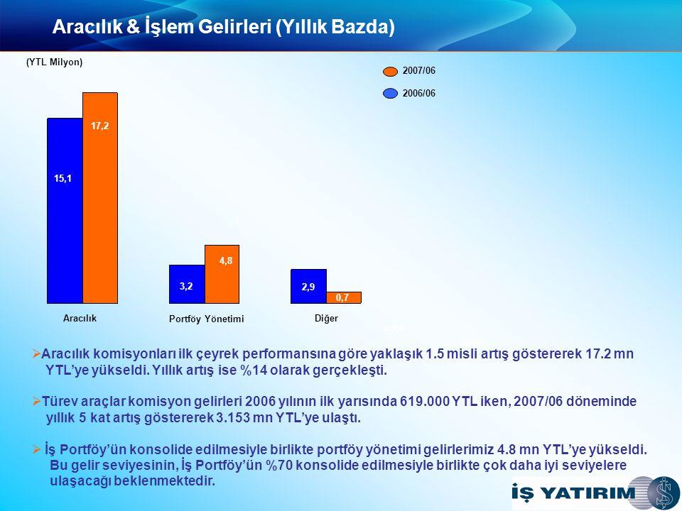 Aracılık & İşlem Gelirleri (Yıllık Bazda) 3.291 5.064 2.910 1.014 2007/06 2006/06 Aracılık Portföy Yönetimi Diğer 15,1 3,2 4,8 2,9 1 (YTL Milyon) 0,7 17,2   Aracılık komisyonları ilk çeyrek performansına göre yaklaşık 1.5 misli artış göstererek 17.2 mn YTL'ye yükseldi.