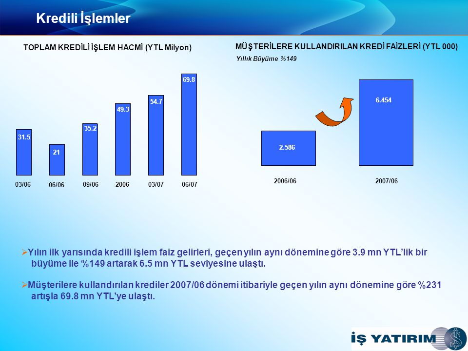 Kredili İşlemler 2006/06 2007/06 6.454 2.586 MÜŞTERİLERE KULLANDIRILAN KREDİ FAİZLERİ (YTL 000) Yıllık Büyüme %149   Yılın ilk yarısında kredili işlem faiz gelirleri, geçen yılın aynı dönemine göre 3.9 mn YTL'lik bir büyüme ile %149 artarak 6.5 mn YTL seviyesine ulaştı.