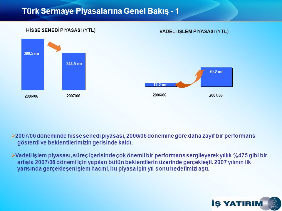 Türk Sermaye Piyasalarına Genel Bakış - 1 2006/06 2007/06 2006/06 2007/06 380,5 mr 344,5 mr HİSSE SENEDİ PİYASASI (YTL) VADELİ İŞLEM PİYASASI (YTL) 70,2 mr 12,2 mr   2007/06 döneminde hisse senedi piyasası, 2006/06 dönemine göre daha zayıf bir performans gösterdi ve beklentilerimizin gerisinde kaldı.