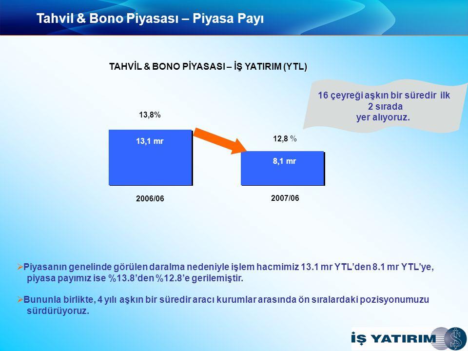 Tahvil & Bono Piyasası – Piyasa Payı   Piyasanın genelinde görülen daralma nedeniyle işlem hacmimiz 13.1 mr YTL'den 8.1 mr YTL'ye, piyasa payımız ise %13.8'den %12.8'e gerilemiştir.