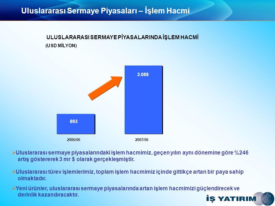 20 İş Girişim Sermayesi Gelişen Girişim Sermayesi Faaliyeti  Türkiye'de girişim sermayesi faaliyetleri iki yılı aşkın bir süredir önemli ölçüde artış gösterdi.