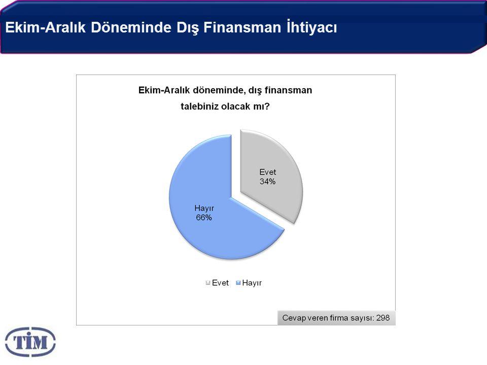 Ekim-Aralık Döneminde Dış Finansman İhtiyacı