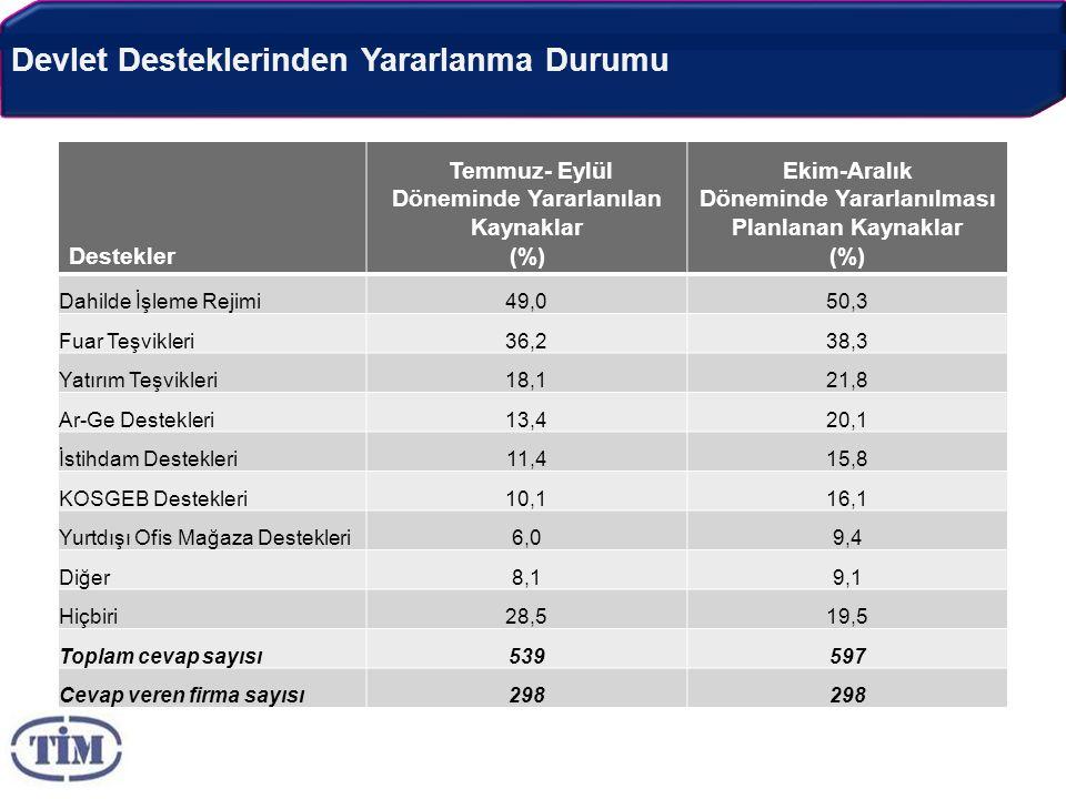 Devlet Desteklerinden Yararlanma Durumu Destekler Temmuz- Eylül Döneminde Yararlanılan Kaynaklar (%) Ekim-Aralık Döneminde Yararlanılması Planlanan Kaynaklar (%) Dahilde İşleme Rejimi49,050,3 Fuar Teşvikleri36,238,3 Yatırım Teşvikleri18,121,8 Ar-Ge Destekleri13,420,1 İstihdam Destekleri11,415,8 KOSGEB Destekleri10,116,1 Yurtdışı Ofis Mağaza Destekleri6,09,4 Diğer8,19,1 Hiçbiri28,519,5 Toplam cevap sayısı539597 Cevap veren firma sayısı298