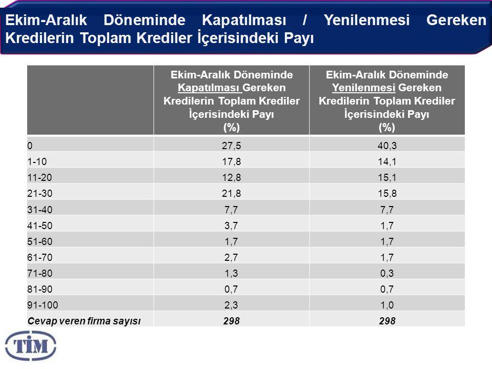 Ekim-Aralık Döneminde Kapatılması / Yenilenmesi Gereken Kredilerin Toplam Krediler İçerisindeki Payı Ekim-Aralık Döneminde Kapatılması Gereken Kredilerin Toplam Krediler İçerisindeki Payı (%) Ekim-Aralık Döneminde Yenilenmesi Gereken Kredilerin Toplam Krediler İçerisindeki Payı (%) 027,540,3 1-1017,814,1 11-2012,815,1 21-3021,815,8 31-407,7 41-503,71,7 51-601,7 61-702,71,7 71-801,30,3 81-900,7 91-1002,31,0 Cevap veren firma sayısı298