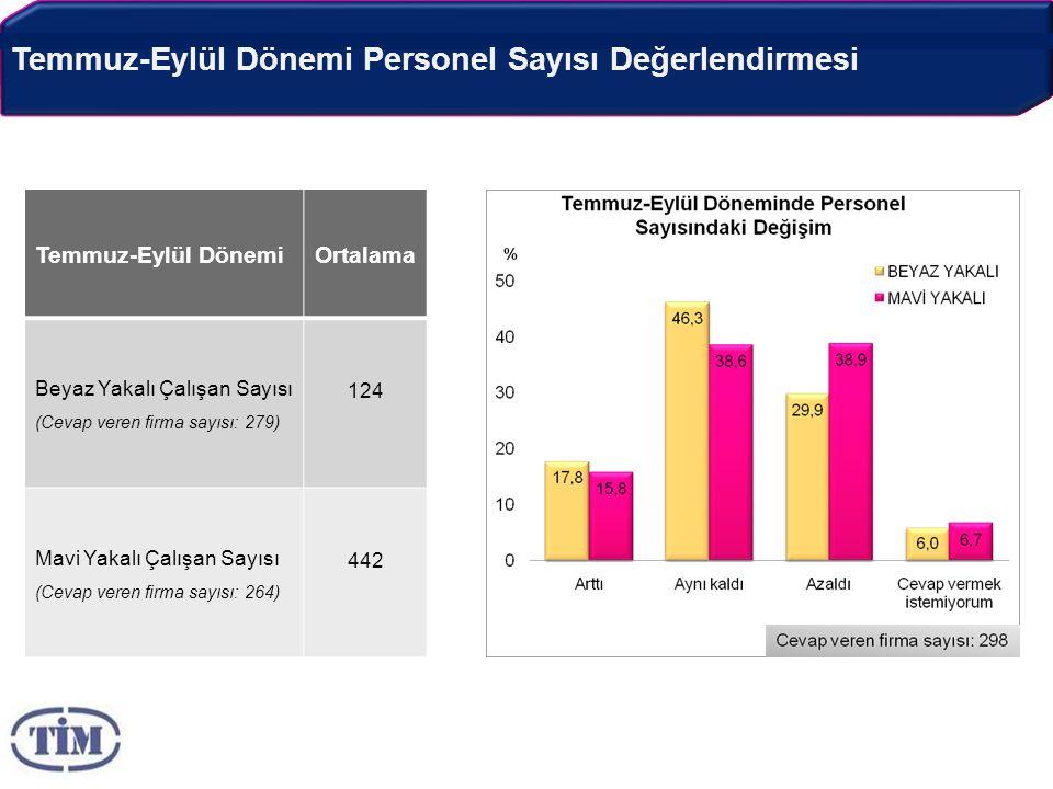 Temmuz-Eylül Dönemi Personel Sayısı Değerlendirmesi Temmuz-Eylül DönemiOrtalama Beyaz Yakalı Çalışan Sayısı (Cevap veren firma sayısı: 279) 124 Mavi Yakalı Çalışan Sayısı (Cevap veren firma sayısı: 264) 442