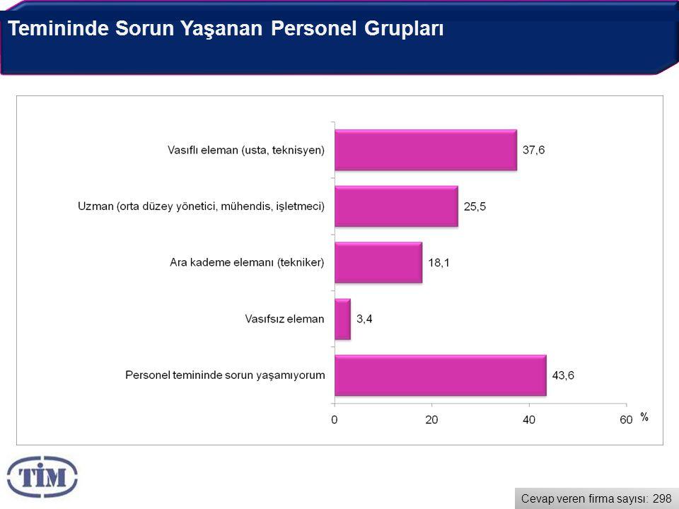 Temininde Sorun Yaşanan Personel Grupları Cevap veren firma sayısı: 298