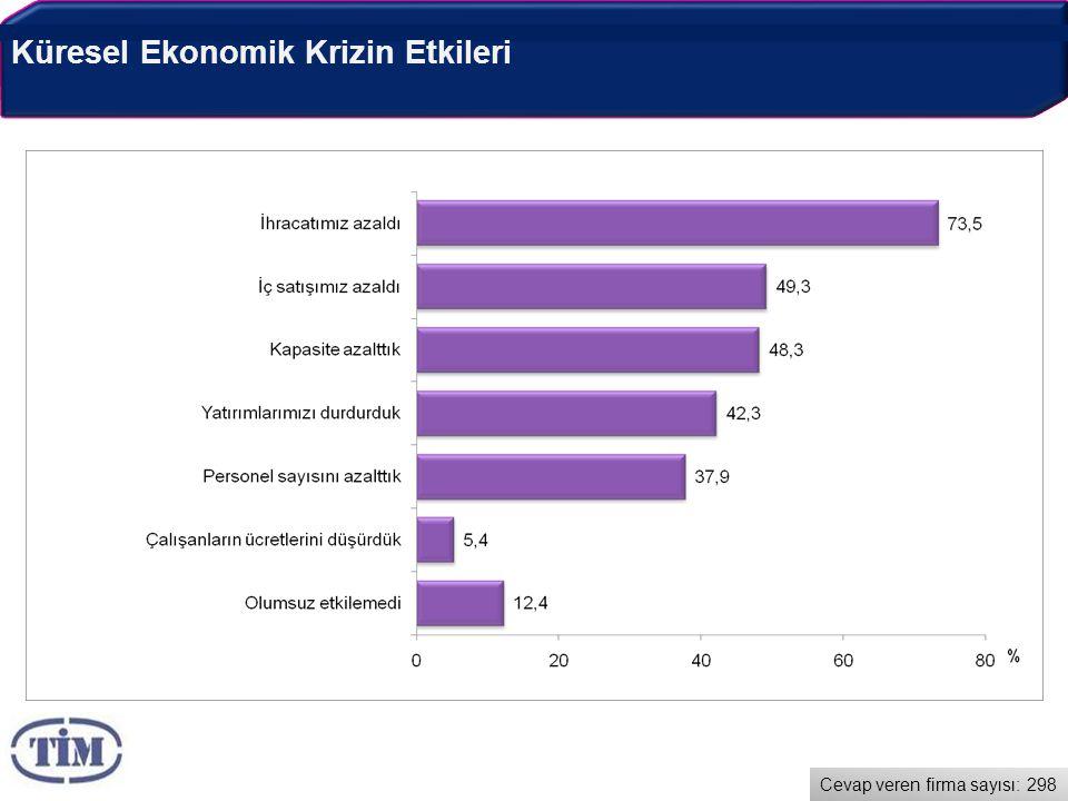 Küresel Ekonomik Krizin Etkileri Cevap veren firma sayısı: 298
