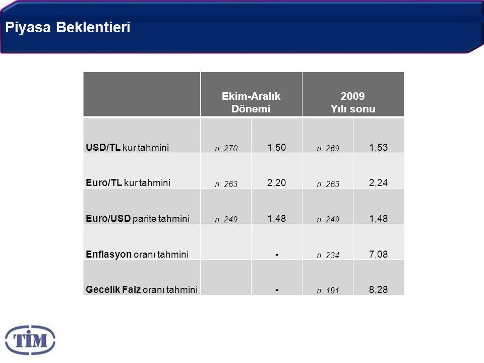 Piyasa Beklentieri Ekim-Aralık Dönemi 2009 Yılı sonu USD/TL kur tahmini n: 270 1,50 n: 269 1,53 Euro/TL kur tahmini n: 263 2,20 n: 263 2,24 Euro/USD parite tahmini n: 249 1,48 n: 249 1,48 Enflasyon oranı tahmini- n: 234 7,08 Gecelik Faiz oranı tahmini- n: 191 8,28