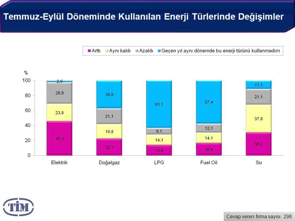 Temmuz-Eylül Döneminde Kullanılan Enerji Türlerinde Değişimler Cevap veren firma sayısı: 298