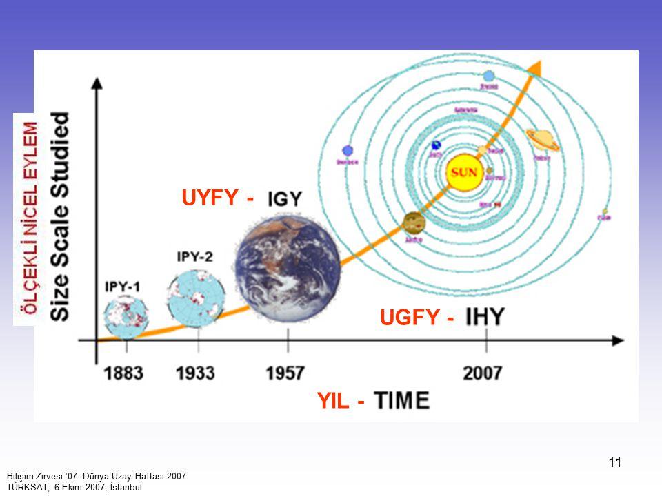 11 YIL - UGFY - UYFY - Bilişim Zirvesi '07: Dünya Uzay Haftası 2007 TÜRKSAT, 6 Ekim 2007, İstanbul