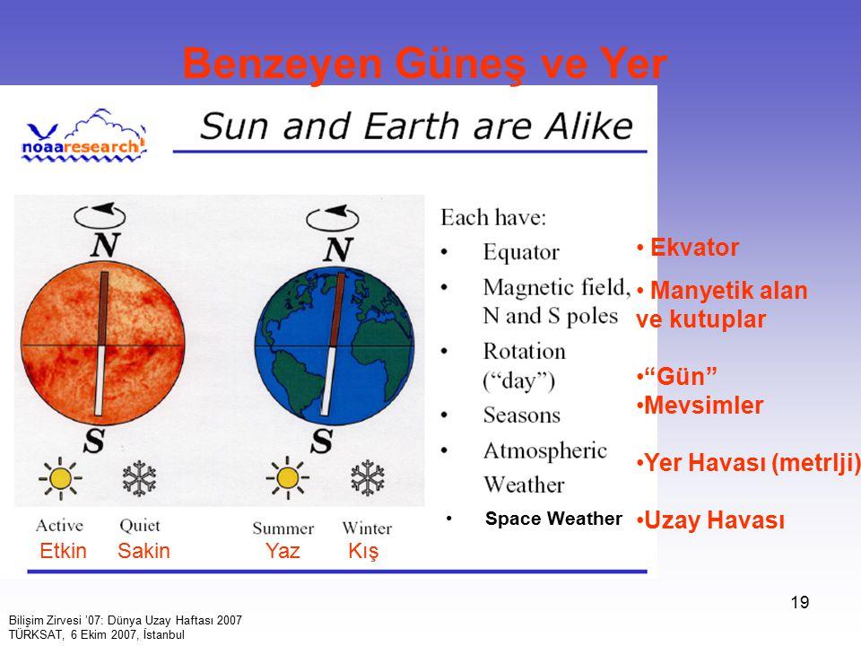 19 Benzeyen Güneş ve Yer Ekvator Manyetik alan ve kutuplar Gün Mevsimler Yer Havası (metrlji) Uzay Havası Space Weather Etkin Sakin Yaz Kış Bilişim Zirvesi '07: Dünya Uzay Haftası 2007 TÜRKSAT, 6 Ekim 2007, İstanbul