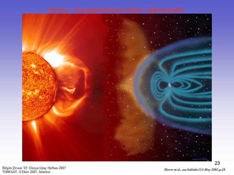 23 Glover et al., esa bulletin 114-May 2003, p.28 Bilişim Zirvesi '07: Dünya Uzay Haftası 2007 TÜRKSAT, 6 Ekim 2007, İstanbul Güneş – Gezegenlerarası Ortam - Manyetosfer