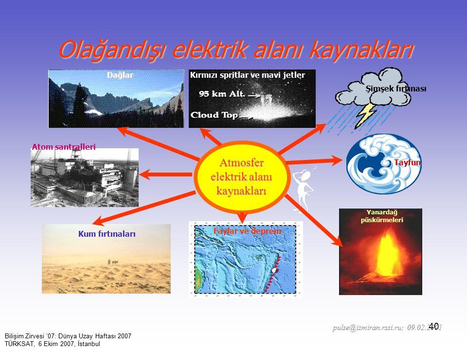 40 Olağandışı elektrik alanı kaynakları Atmosfer elektrik alanı kaynakları Kum fırtınaları Faylar ve deprem Yanardağ püskürmeleri Tayfun Şimşek fırtınası Atom santralleri Kırmızı spritlar ve mavi jetlerDağlar pulse@izmiran.rssi.ru; 09.02.2001 Bilişim Zirvesi '07: Dünya Uzay Haftası 2007 TÜRKSAT, 6 Ekim 2007, İstanbul