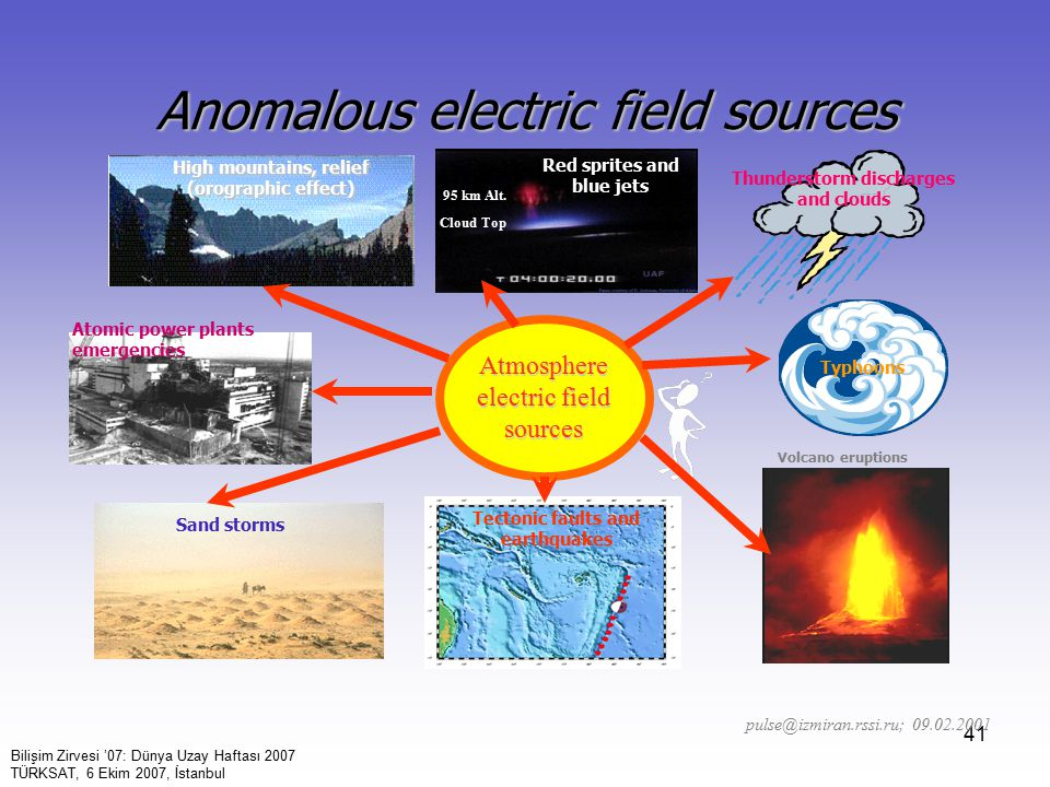 41 Anomalous electric field sources Atmosphere electric field sources Sand storms Tectonic faults and earthquakes Volcano eruptions Typhoons Thunderst