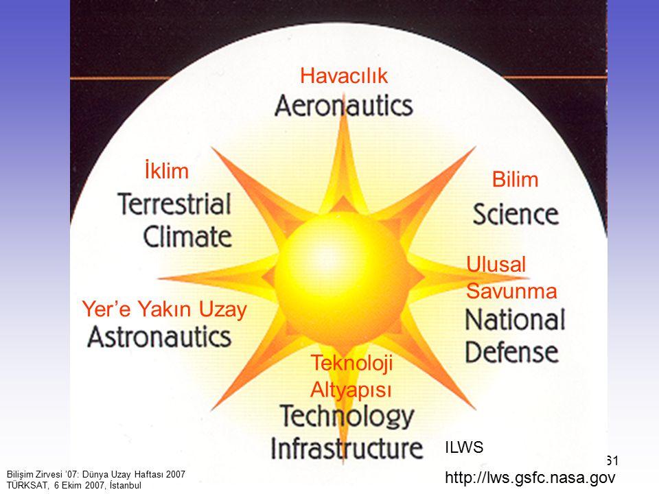 61 Havacılık Bilim Ulusal Savunma Teknoloji Altyapısı İklim Yer'e Yakın Uzay ILWS http://lws.gsfc.nasa.gov Bilişim Zirvesi '07: Dünya Uzay Haftası 2007 TÜRKSAT, 6 Ekim 2007, İstanbul