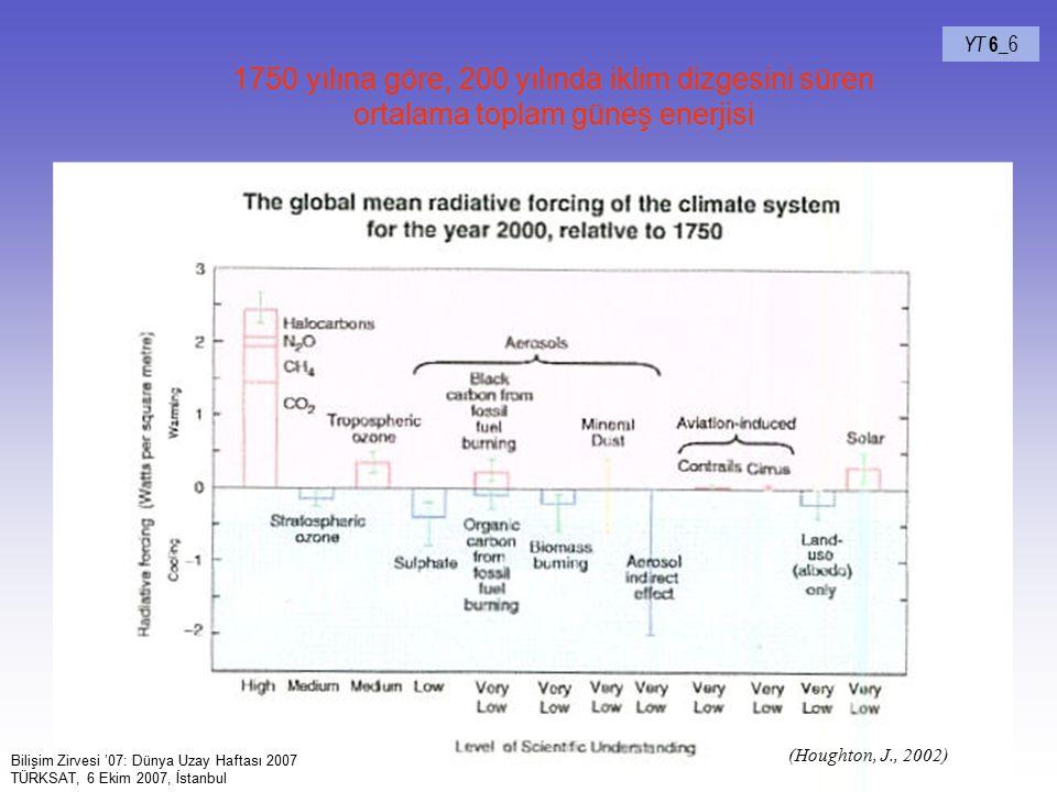 62 YT 6_ 6 1750 yılına göre, 200 yılında iklim dizgesini süren ortalama toplam güneş enerjisi (Houghton, J., 2002) Bilişim Zirvesi '07: Dünya Uzay Haf