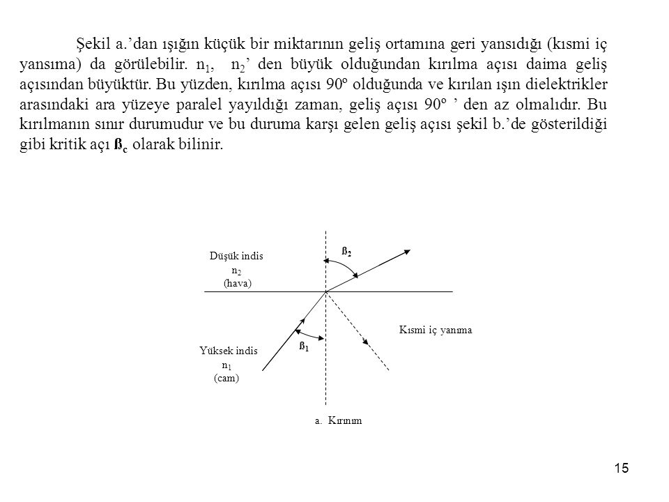 15 Kısmi iç yanıma Yüksek indis n 1 (cam) Düşük indis n 2 (hava) ß1ß1 ß2ß2 a.