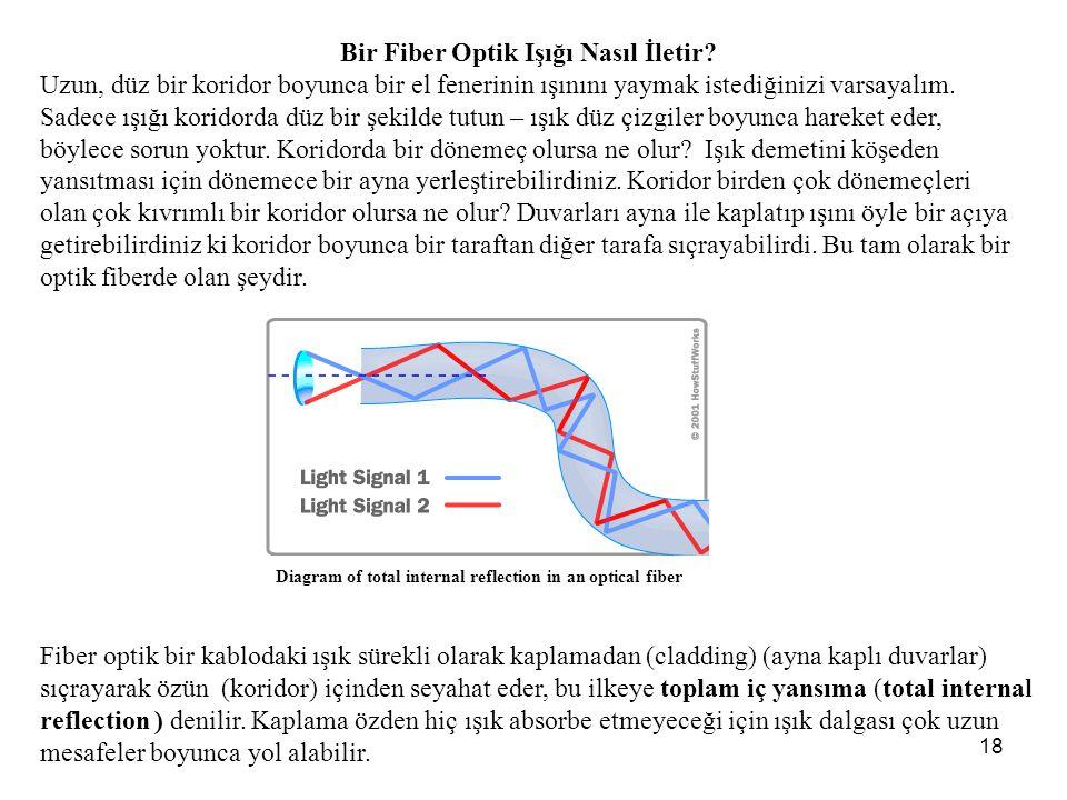 18 Bir Fiber Optik Işığı Nasıl İletir.