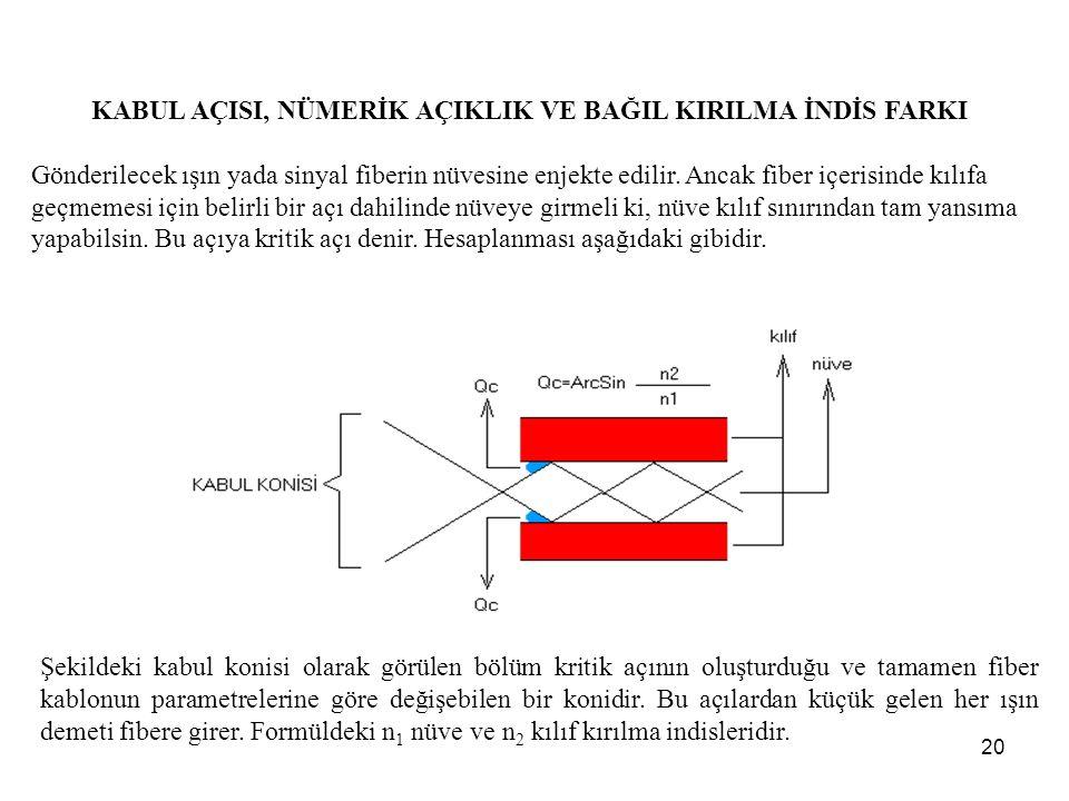 20 KABUL AÇISI, NÜMERİK AÇIKLIK VE BAĞIL KIRILMA İNDİS FARKI Gönderilecek ışın yada sinyal fiberin nüvesine enjekte edilir.