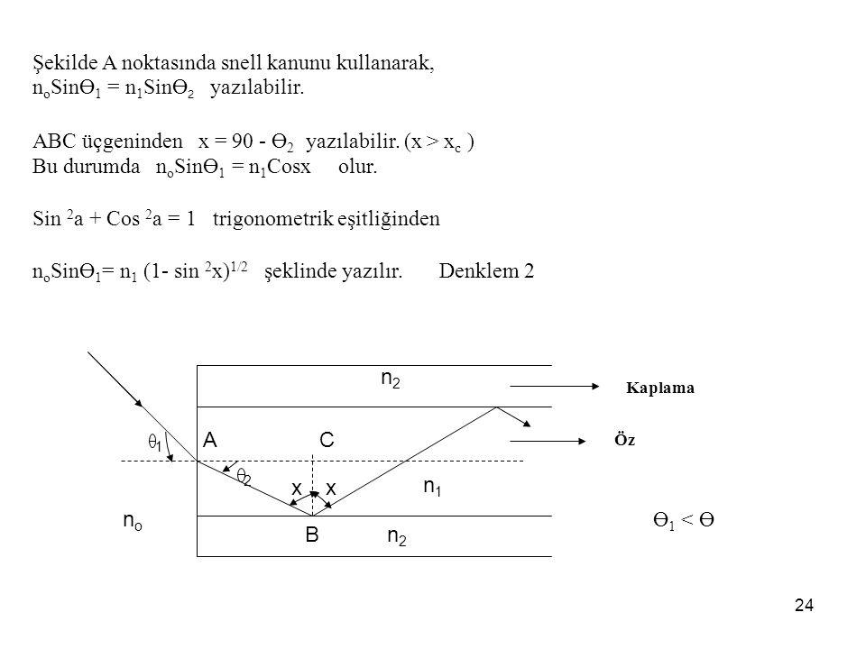 24 Şekilde A noktasında snell kanunu kullanarak, n o SinӨ 1 = n 1 SinӨ 2 yazılabilir.