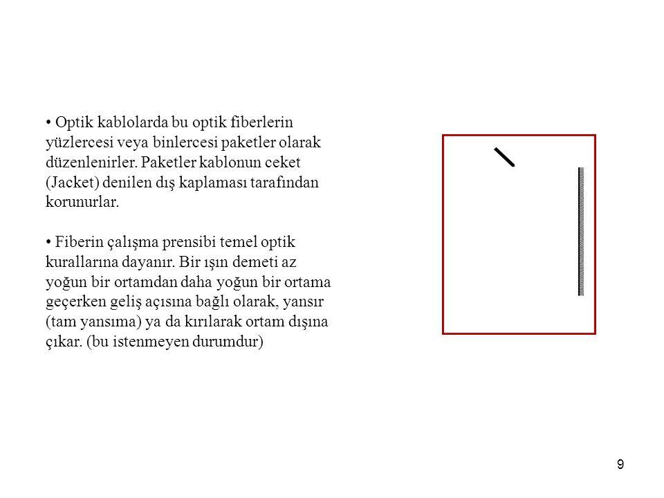 9 Optik kablolarda bu optik fiberlerin yüzlercesi veya binlercesi paketler olarak düzenlenirler.