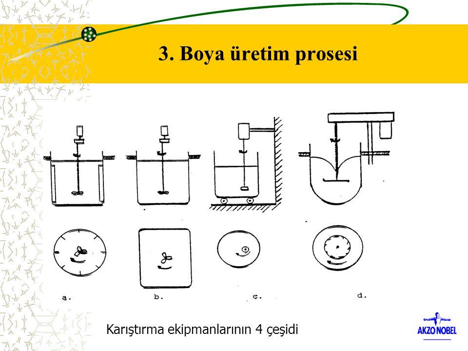 Karıştırma ekipmanlarının 4 çeşidi 3. Boya üretim prosesi