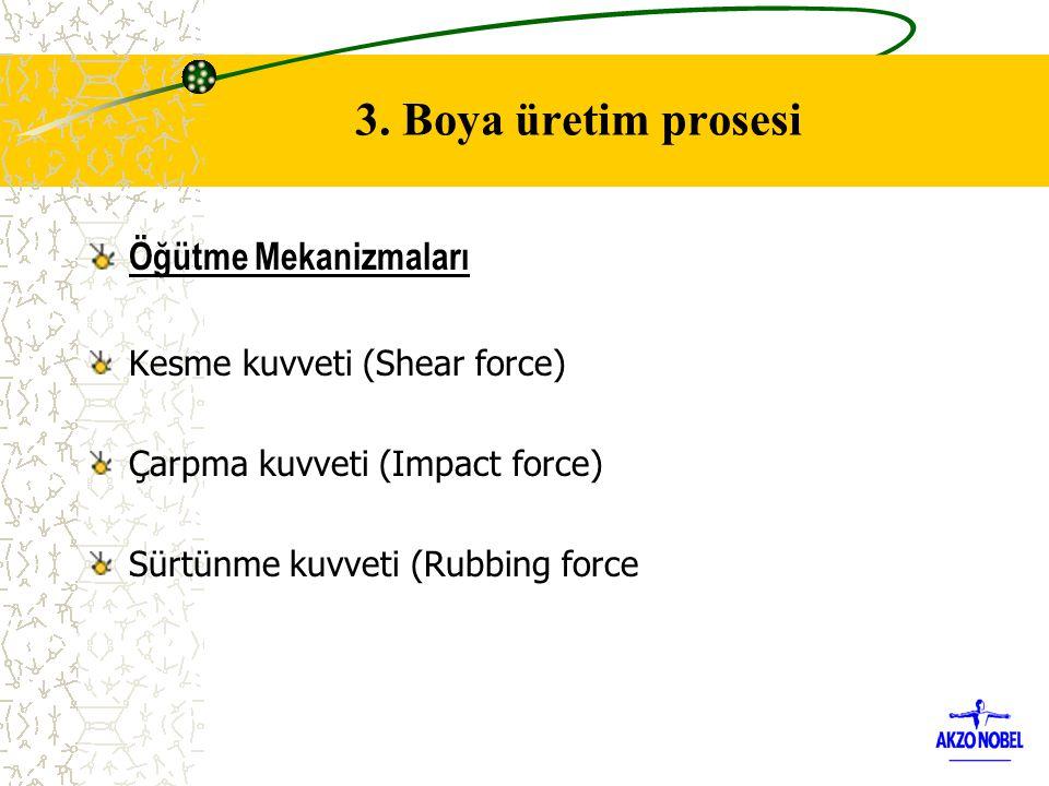 Öğütme Mekanizmaları Kesme kuvveti (Shear force) Çarpma kuvveti (Impact force) Sürtünme kuvveti (Rubbing force 3. Boya üretim prosesi