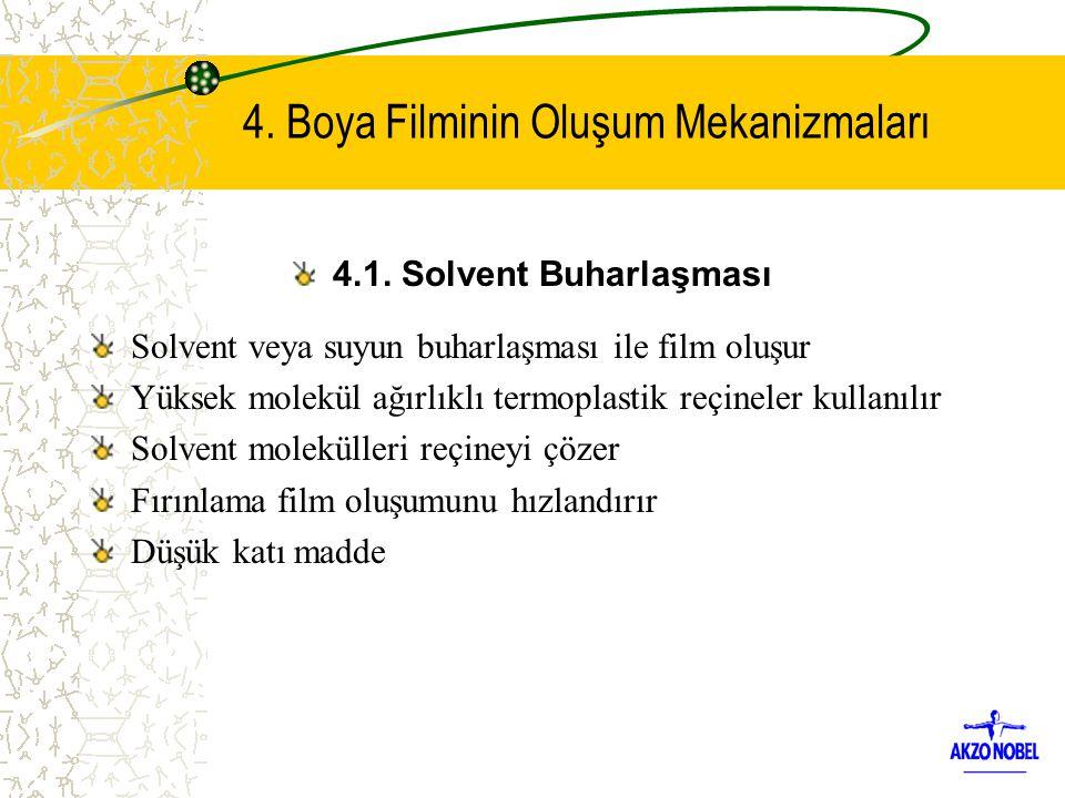 4. Boya Filminin Oluşum Mekanizmaları 4.1. Solvent Buharlaşması Solvent veya suyun buharlaşması ile film oluşur Yüksek molekül ağırlıklı termoplastik