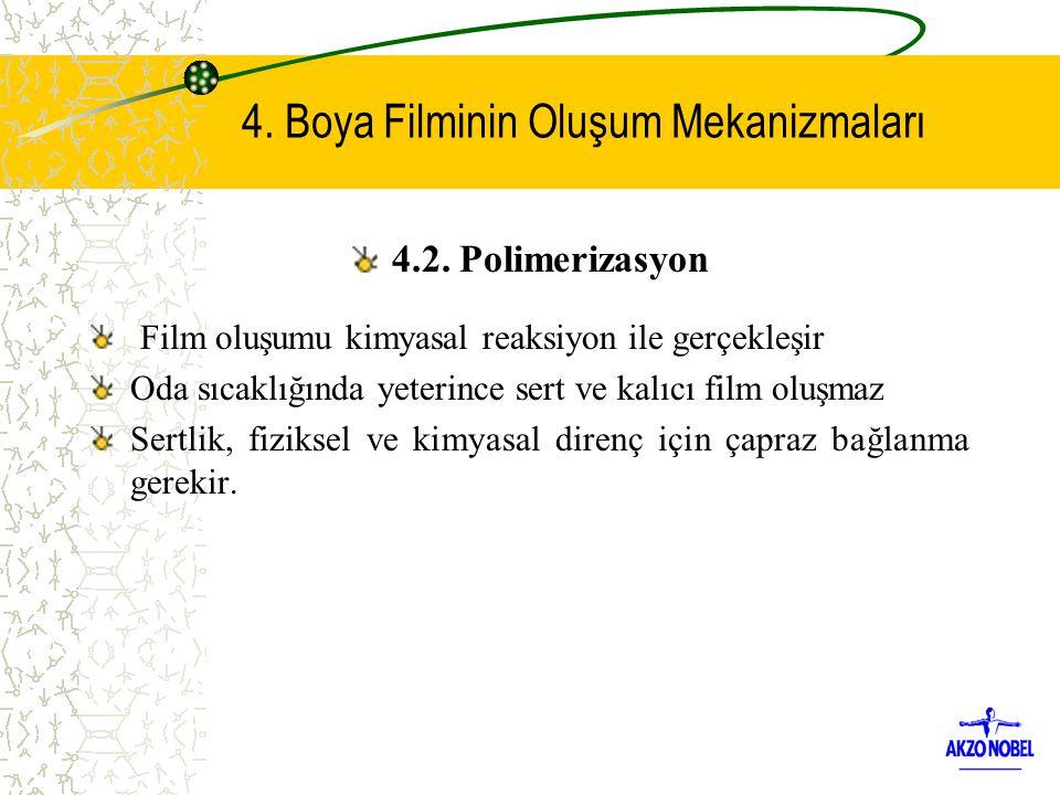 4.2. Polimerizasyon Film oluşumu kimyasal reaksiyon ile gerçekleşir Oda sıcaklığında yeterince sert ve kalıcı film oluşmaz Sertlik, fiziksel ve kimyas