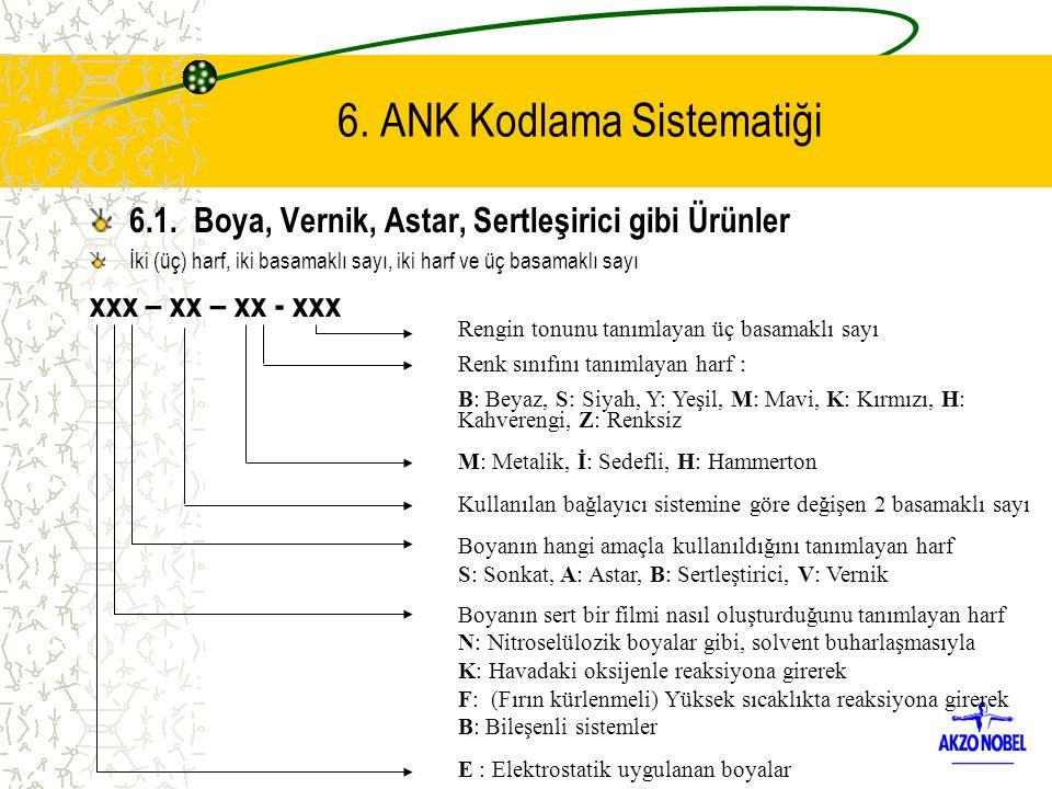 6. ANK Kodlama Sistematiği 6.1. Boya, Vernik, Astar, Sertleşirici gibi Ürünler İki (üç) harf, iki basamaklı sayı, iki harf ve üç basamaklı sayı xxx –