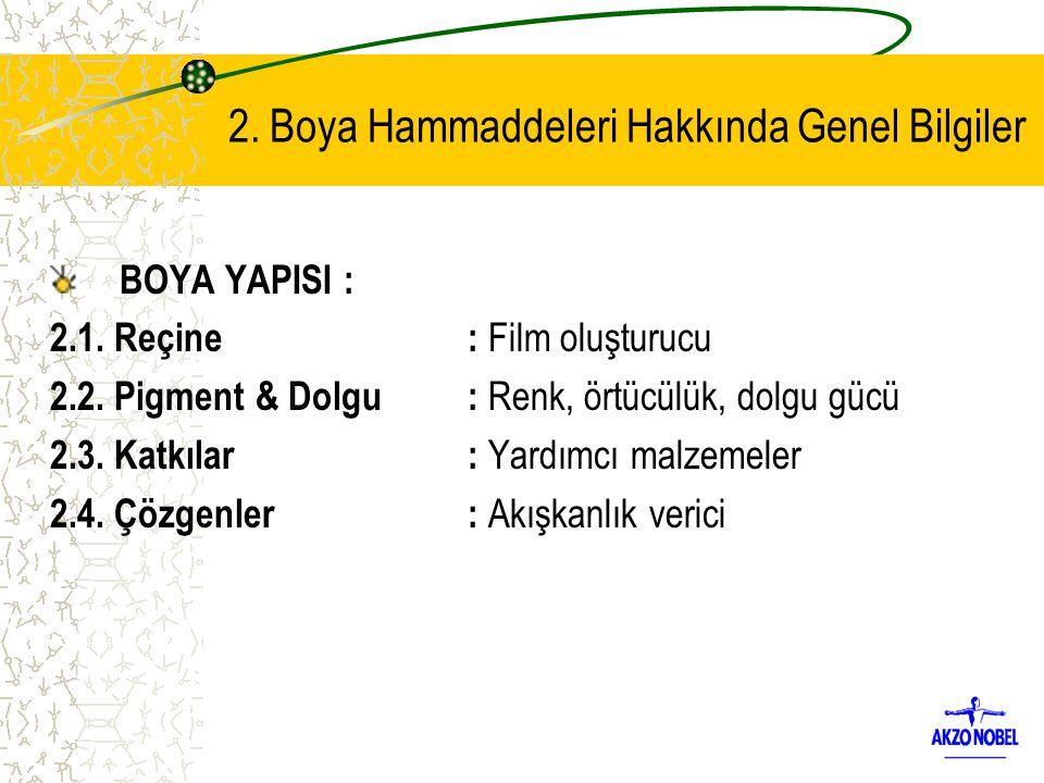 2. Boya Hammaddeleri Hakkında Genel Bilgiler BOYA YAPISI : 2.1. Reçine: Film oluşturucu 2.2. Pigment & Dolgu: Renk, örtücülük, dolgu gücü 2.3. Katkıla