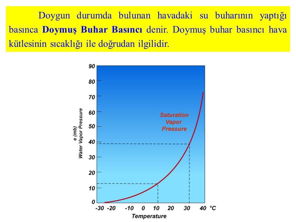 Doygun durumda bulunan havadaki su buharının yaptığı basınca Doymuş Buhar Basıncı denir. Doymuş buhar basıncı hava kütlesinin sıcaklığı ile doğrudan i