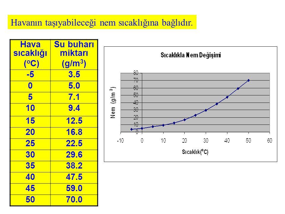 Havanın taşıyabileceği nem sıcaklığına bağlıdır. Hava sıcaklığı ( o C) Su buharı miktarı (g/m 3 ) -53.5 05.0 57.1 109.4 1512.5 2016.8 2522.5 3029.6 35