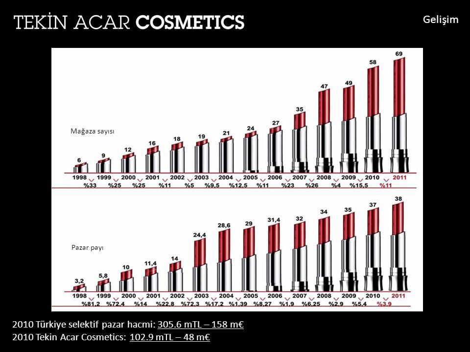 2010 Türkiye selektif pazar hacmi: 305.6 mTL – 158 m€ 2010 Tekin Acar Cosmetics: 102.9 mTL – 48 m€ Mağaza sayısı Pazar payı Gelişim