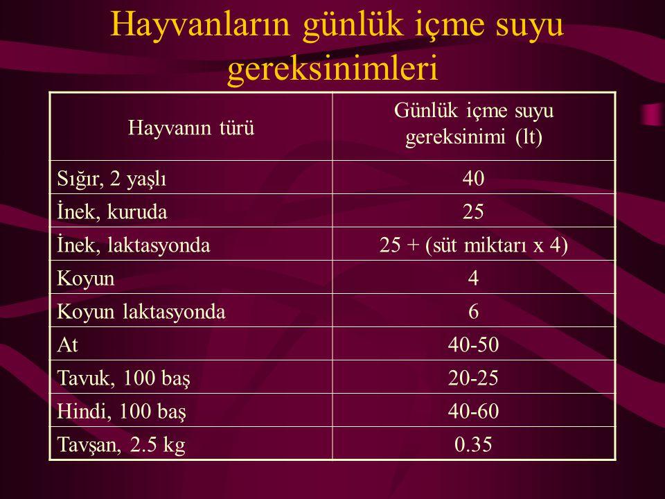 Hayvanların günlük içme suyu gereksinimleri Hayvanın türü Günlük içme suyu gereksinimi (lt) Sığır, 2 yaşlı40 İnek, kuruda25 İnek, laktasyonda25 + (süt