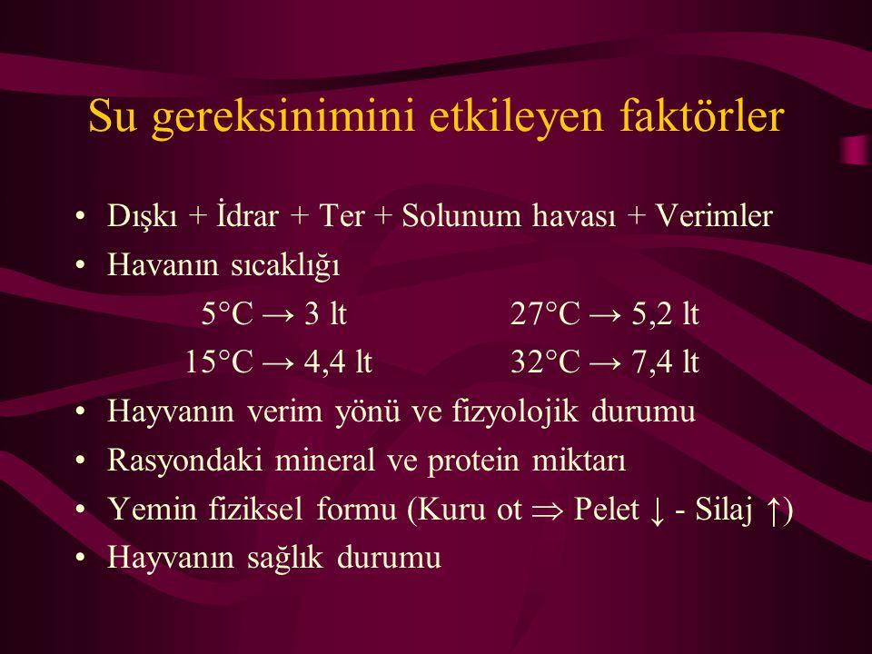 Su gereksinimini etkileyen faktörler Dışkı + İdrar + Ter + Solunum havası + Verimler Havanın sıcaklığı 5°C → 3 lt27°C → 5,2 lt 15°C → 4,4 lt32°C → 7,4
