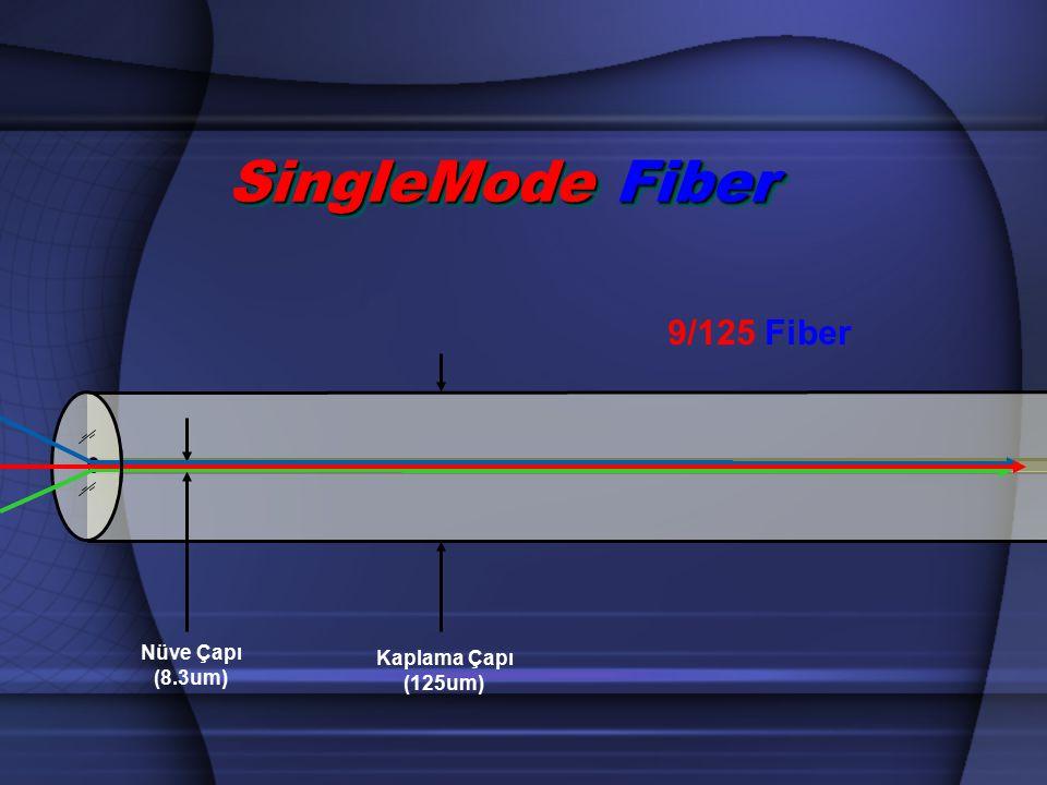 Kaplama Çapı (125um) 9/125 Fiber Nüve Çapı (8.3um) SingleMode Fiber