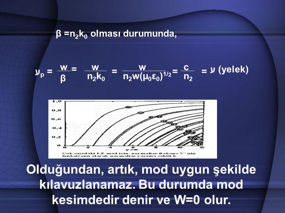 β =n 2 k 0 olması durumunda, n 2 w(µ 0 ε 0 ) 1/ 2 Olduğundan, artık, mod uygun şekilde kılavuzlanamaz. Bu durumda mod kesimdedir denir ve W=0 olur. ע