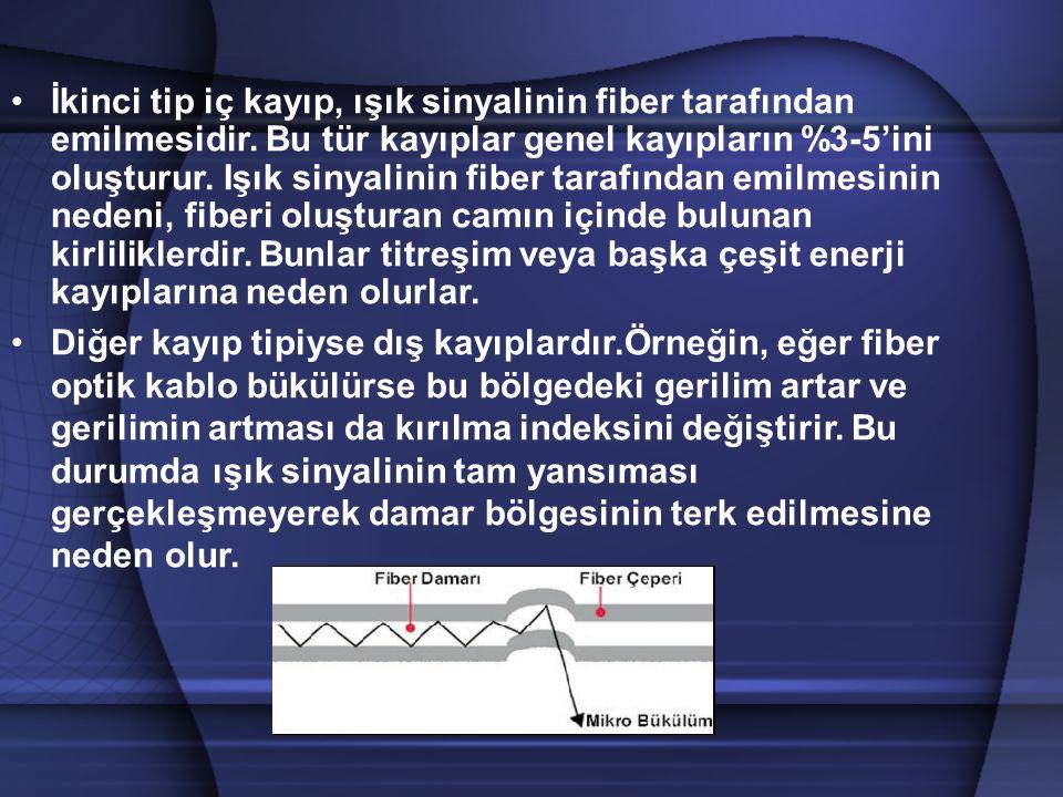İkinci tip iç kayıp, ışık sinyalinin fiber tarafından emilmesidir. Bu tür kayıplar genel kayıpların %3-5'ini oluşturur. Işık sinyalinin fiber tarafınd