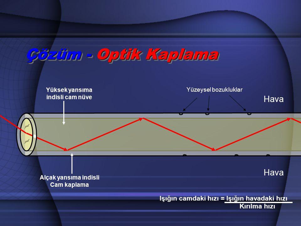 Hava Çözüm - Optik Kaplama Hava Yüksek yansıma indisli cam nüve Alçak yansıma indisli Cam kaplama Işığın camdaki hızı = Işığın havadaki hızı Kırılma h