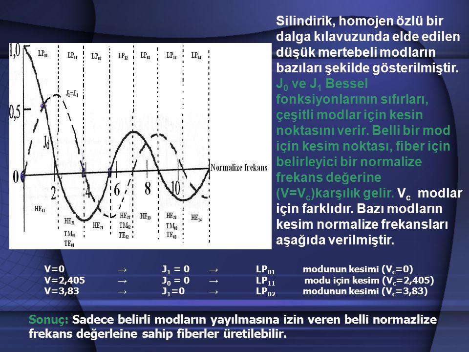 Silindirik, homojen özlü bir dalga kılavuzunda elde edilen düşük mertebeli modların bazıları şekilde gösterilmiştir. J 0 ve J 1 Bessel fonksiyonlarını