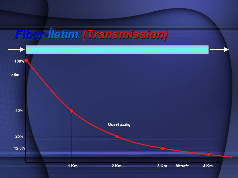 Fiber-İletim (Transmission) İletim Mesafe 100% 1 Km 50% 25% 2 Km 12.5% 3 Km4 Km Üssel azalış