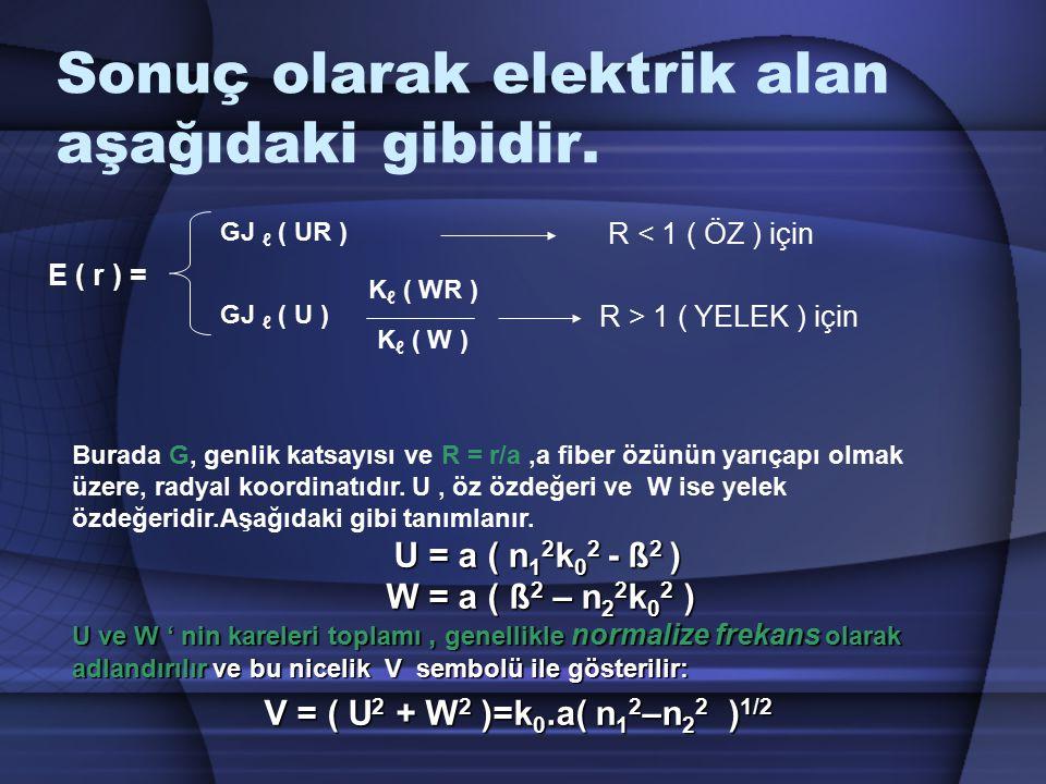Sonuç olarak elektrik alan aşağıdaki gibidir. Burada G, genlik katsayısı ve R = r/a,a fiber özünün yarıçapı olmak üzere, radyal koordinatıdır. U, öz ö