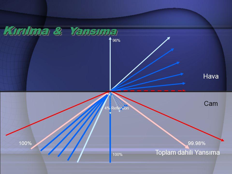 Fiberin kabul açısından küçük bir açıyla havadan optik fibere giren meridyenel ışın yolu KABUL AÇISI, NÜMERİK AÇIKLIK ve BAĞIL KIRILMA İNDİS FARKI: Işığın fiber içinde ilerleyebilmesi için, girişte fiber ekseni ile yapacağı en büyük açıya kabul açısı denir ve Θa ' ya eşit yada daha küçük bir açısıyla giren ışın, A- ışınında olduğu gibi, fiberin öz-yelek ara yüzeyine tam yansıma şartını sağlayacak şekilde ulaşır.