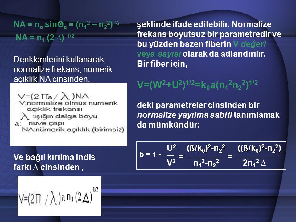 NA = n o sinΘ a = (n 1 2 – n 2 2 ) ½ NA = n 1 (2 ∆) 1/2 Denklemlerini kullanarak normalize frekans, nümerik açıklık NA cinsinden, Ve bağıl kırılma ind