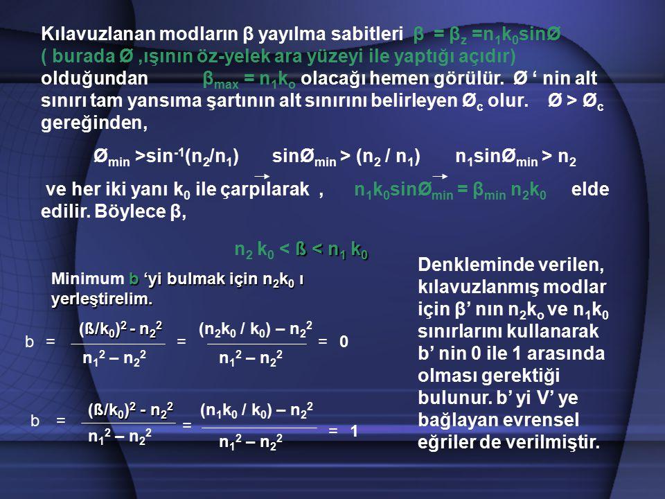 ß < n 1 k 0 n 2 k 0 < ß < n 1 k 0 Denkleminde verilen, kılavuzlanmış modlar için β' nın n 2 k o ve n 1 k 0 sınırlarını kullanarak b' nin 0 ile 1 arası