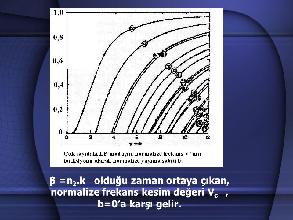 β =n 2.k olduğu zaman ortaya çıkan, normalize frekans kesim değeri V c, b=0'a karşı gelir.