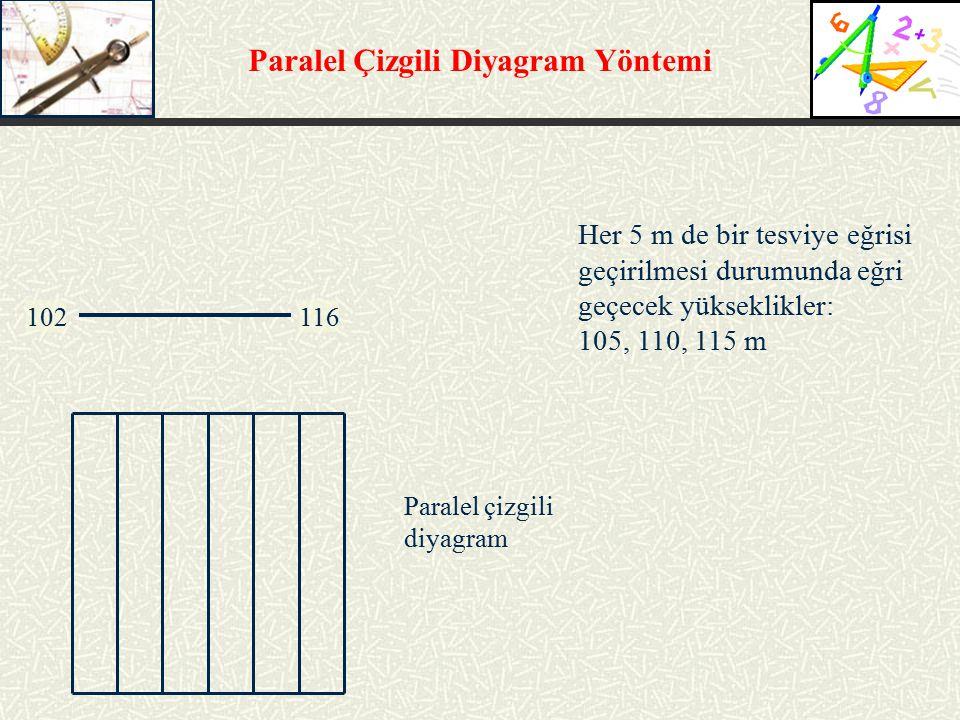 Paralel Çizgili Diyagram Yöntemi 102116 Her 5 m de bir tesviye eğrisi geçirilmesi durumunda eğri geçecek yükseklikler: 105, 110, 115 m Paralel çizgili diyagram