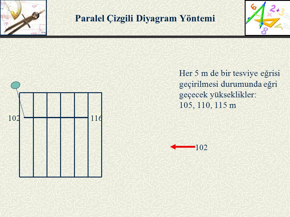 102116 102 Her 5 m de bir tesviye eğrisi geçirilmesi durumunda eğri geçecek yükseklikler: 105, 110, 115 m Paralel Çizgili Diyagram Yöntemi
